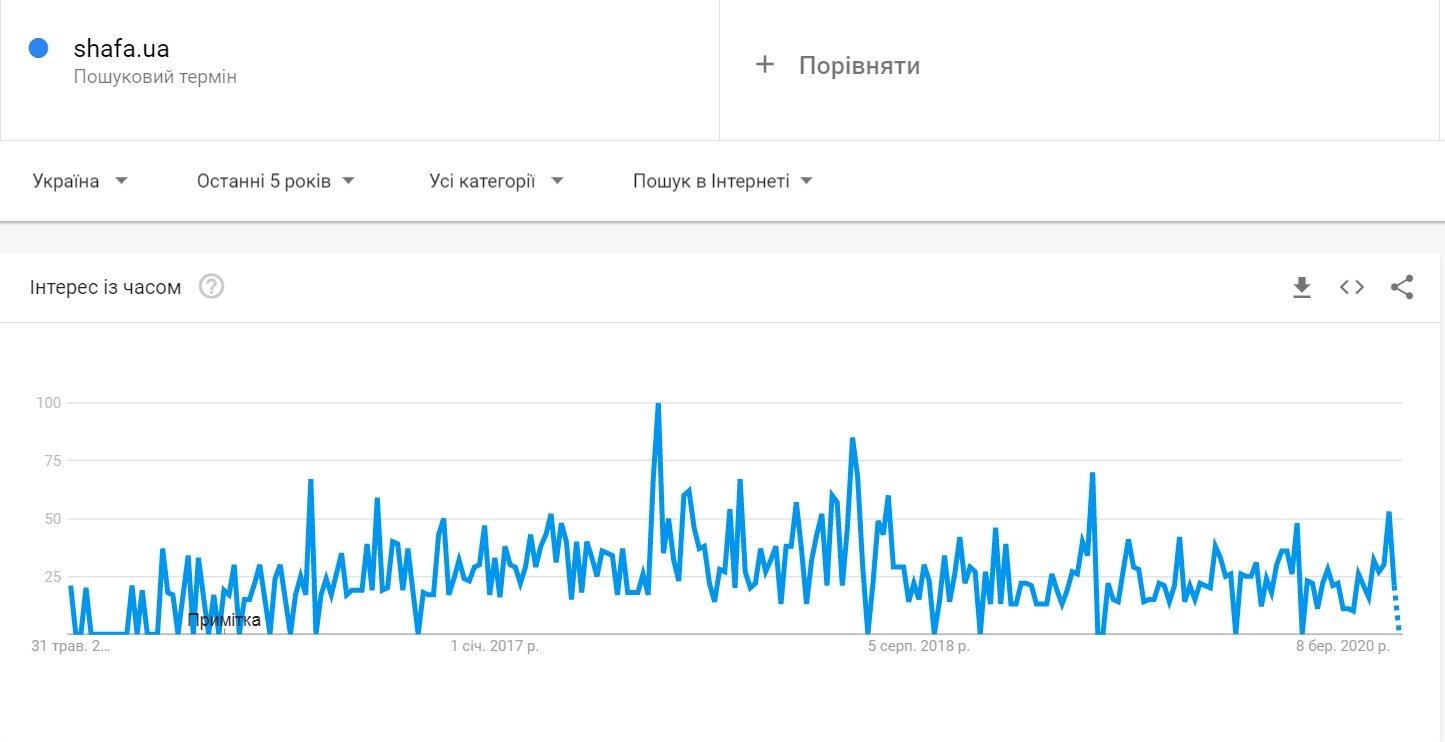 популярность сайта Shafa.ua